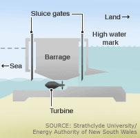 how a tidal turbine works