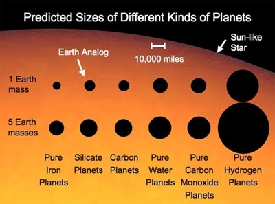 Chart of exoplanet types