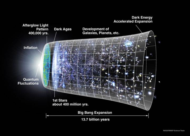The universe has been expanding for 13 billion years