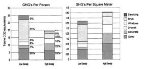 ghg-tables1