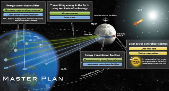 The moon reconsidered as solar power station - Shimizu Corporation