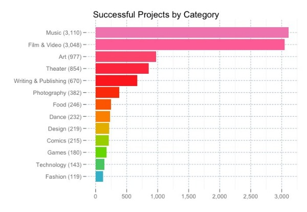 Successful Kickstarter projects by category